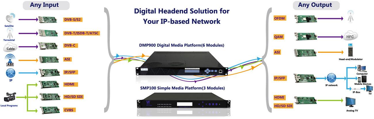 Решения на базе DMP900 Wellav